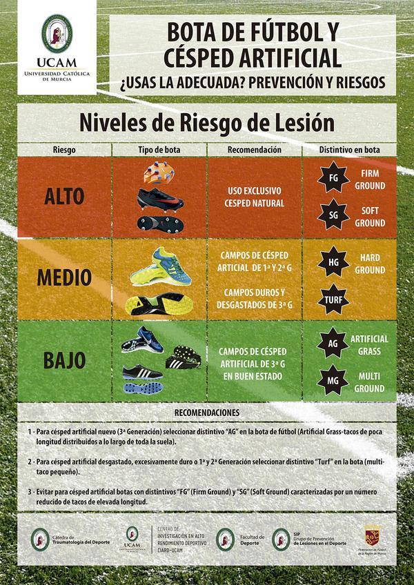 Cartel con los tipos de botas de fútbol idóneos para jugar en hierba artificial