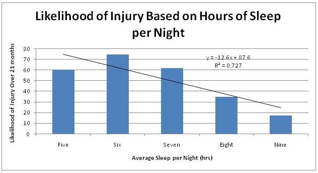 Gráfica sobre horas dormidas y recuperación para artículo de Antonio Caballero