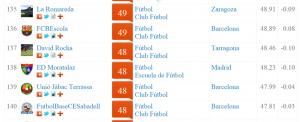 indice klout futbol total