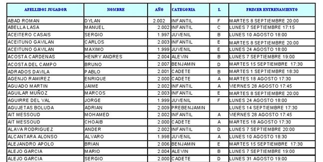 Listado provisional de los jugadores que integran cada equipo de la EDM para la próxima temporada